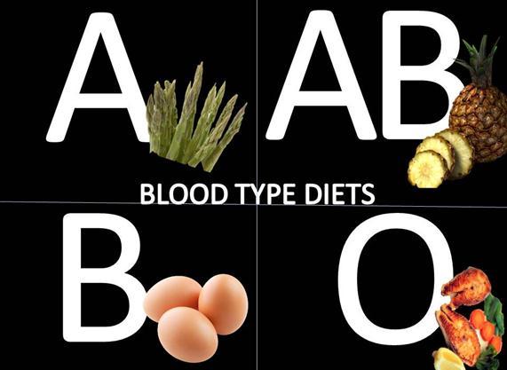 血液型別ダイエットを効果的に行う7つの方法